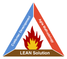 Startup Success Triangle - LEAN